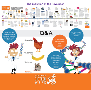 Biotech timeline
